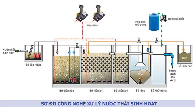 cach lap ong tuan hoan bun ve be anoxic nhu the nao 2 - Cách lắp ống tuần hoàn bùn về bể Anoxic như thế nào?
