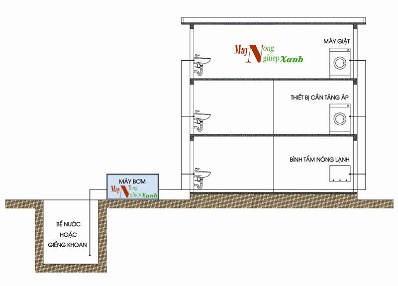 huong dan cach lap dat may bom nuoc tang ap don gian nhat 2 - Hướng dẫn cách lắp đặt máy bơm nước tăng áp đơn giản nhất