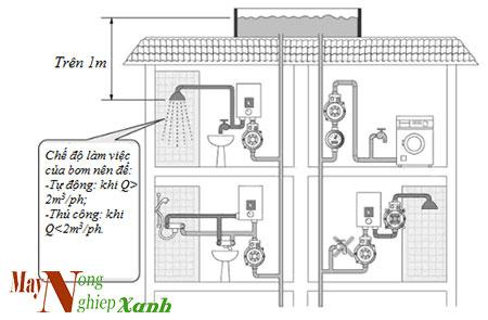 huong dan cach lap dat may bom nuoc tang ap don gian nhat 3 - Hướng dẫn cách lắp đặt máy bơm nước tăng áp đơn giản nhất
